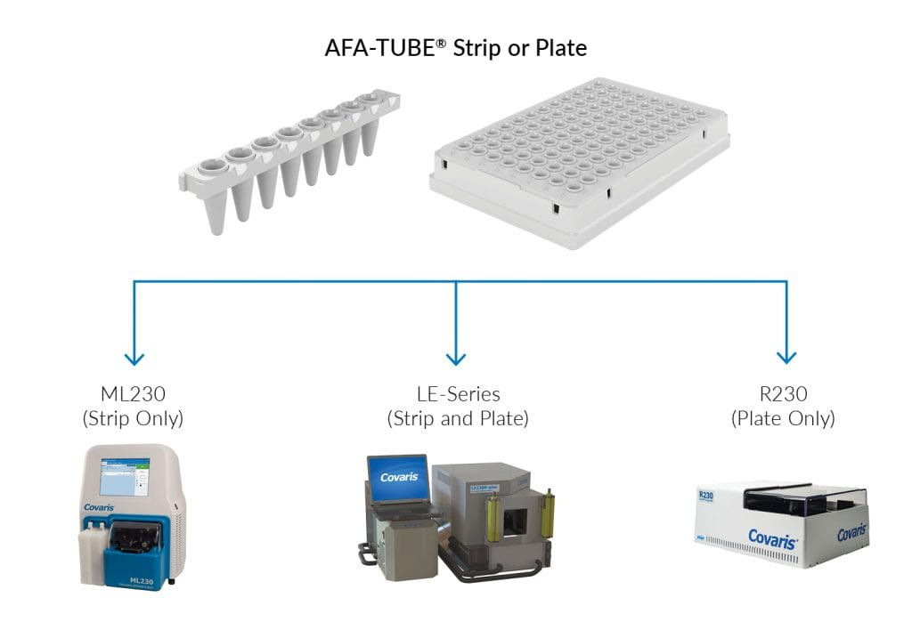 AFA-TUBE with Compatible Instruments
